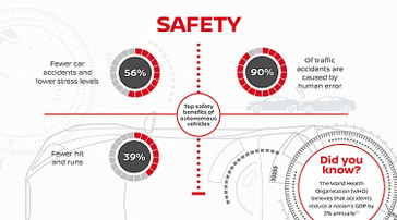 Infographic detailing findings of Nissan