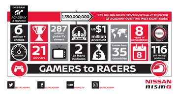 INFOGRAPHIC: Nissan GT Academy 2016