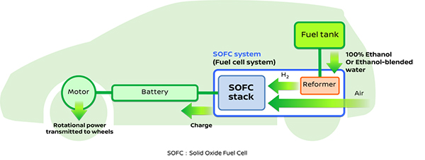 nissan announces development of the world's first sofc powered wet mill ethanol diagram fuel cell systems use chemicals that react with oxygen, generating power without release of harmful byproducts bio ethanol fuels, including those sourced